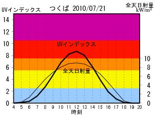 つくば市(高層気象台)の2010年7月21日の例