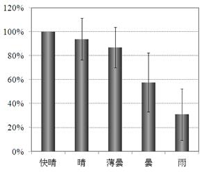 快晴時のUVインデックスを100%とした場合の天気毎のUVインデックスの割合